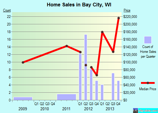 Bay City,WI real estate house value index trend