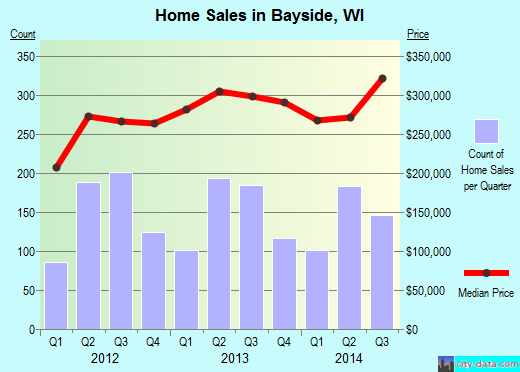 Bayside,WI real estate house value index trend