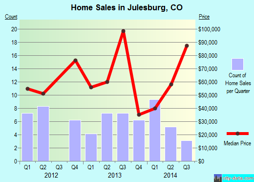 Julesburg,CO real estate house value index trend