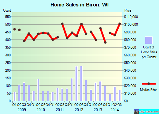 Biron,WI real estate house value index trend