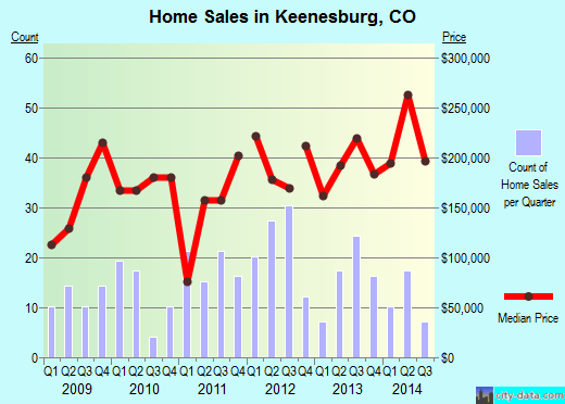 Keenesburg,CO real estate house value index trend