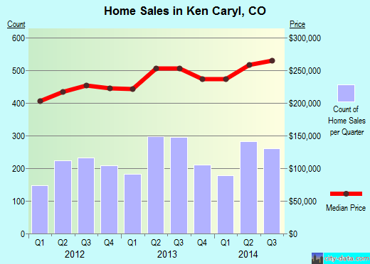 Ken Caryl,CO real estate house value index trend