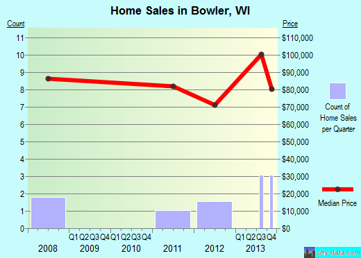 Bowler,WI real estate house value index trend