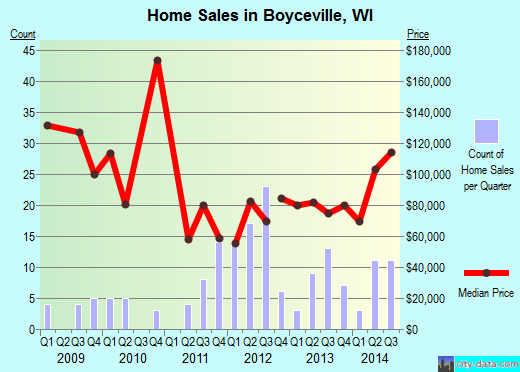 Boyceville,WI real estate house value index trend