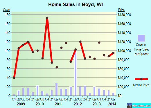 Boyd,WI real estate house value index trend
