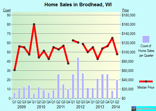 Brodhead,WI real estate house value index trend