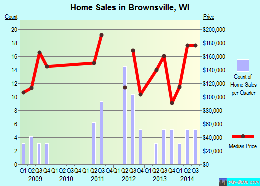 Brownsville,WI real estate house value index trend