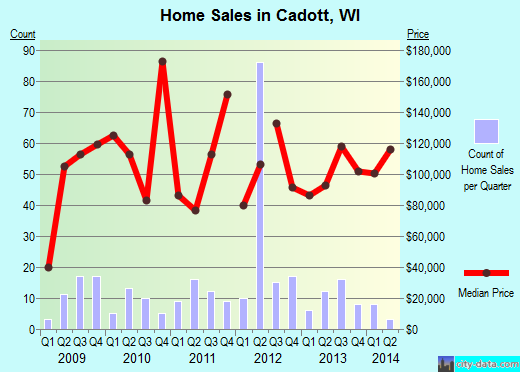 Cadott,WI real estate house value index trend