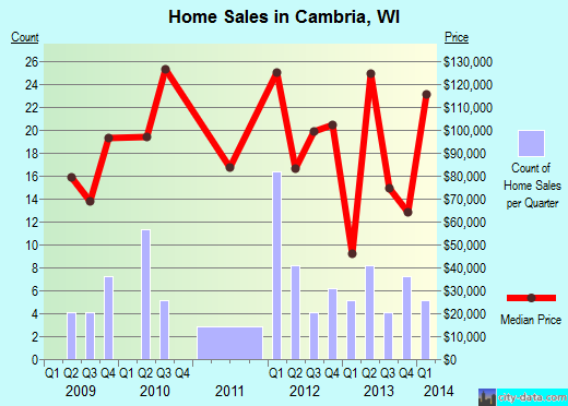 Cambria,WI real estate house value index trend
