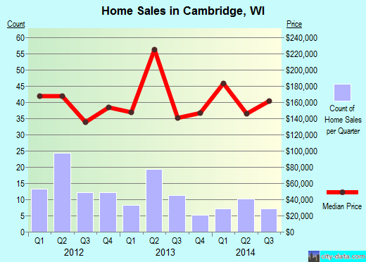 Cambridge,WI real estate house value index trend