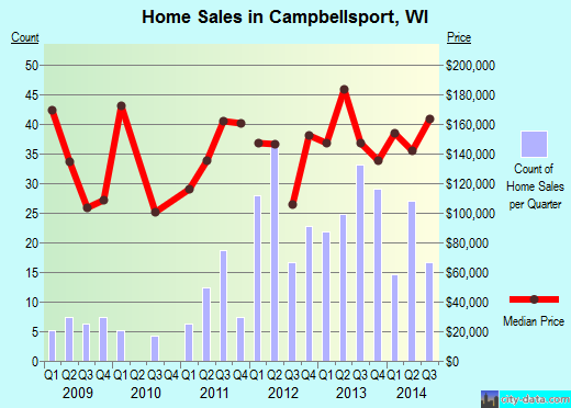 Campbellsport,WI real estate house value index trend