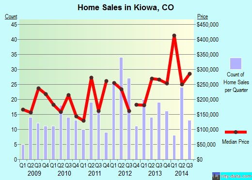 Kiowa,CO real estate house value index trend