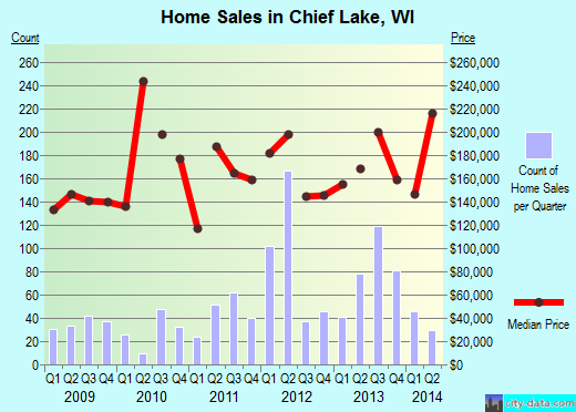Chief Lake,WI real estate house value index trend
