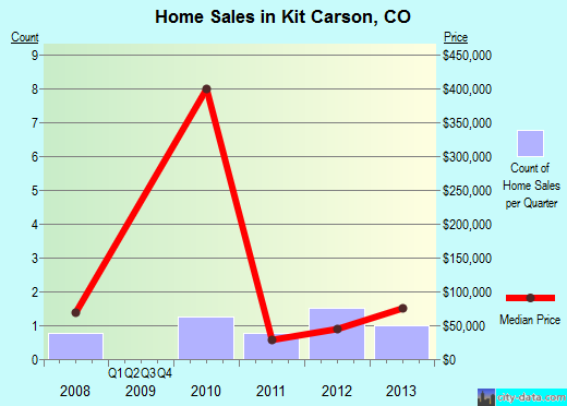Kit Carson,CO real estate house value index trend