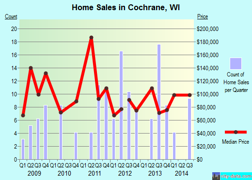 Cochrane,WI real estate house value index trend