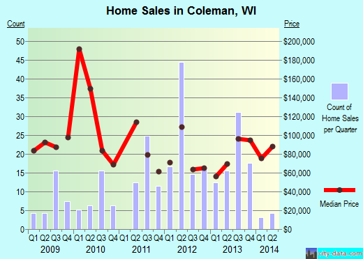 Coleman,WI real estate house value index trend