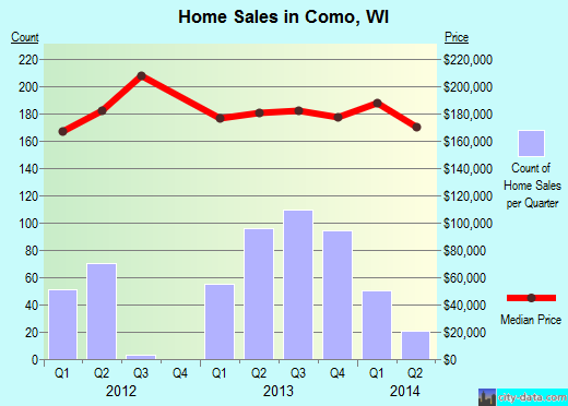 Como,WI real estate house value index trend