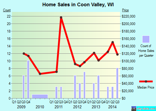 Coon Valley,WI real estate house value index trend