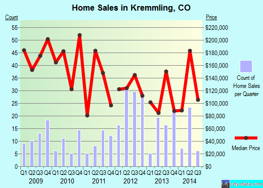 Kremmling,CO real estate house value index trend