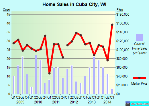 Cuba City,WI real estate house value index trend