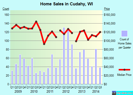 Cudahy,WI real estate house value index trend