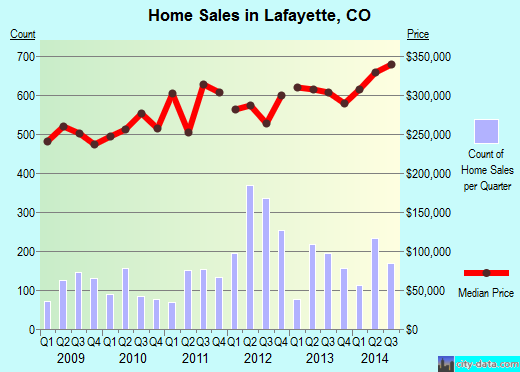 Lafayette,CO index of house prices