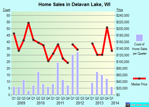 Delavan Lake,WI real estate house value index trend
