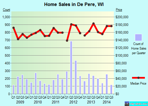 De Pere,WI real estate house value index trend