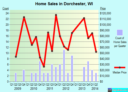 Dorchester,WI real estate house value index trend