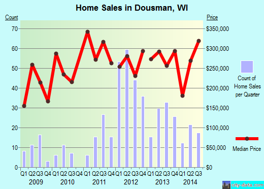 Dousman,WI real estate house value index trend