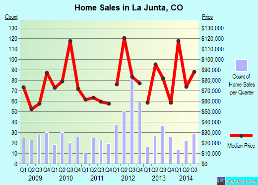 La Junta,CO real estate house value index trend