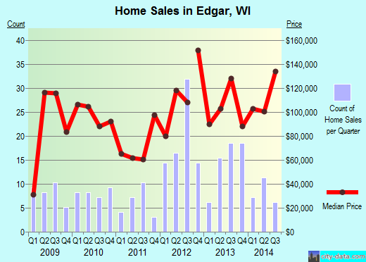 Edgar,WI real estate house value index trend