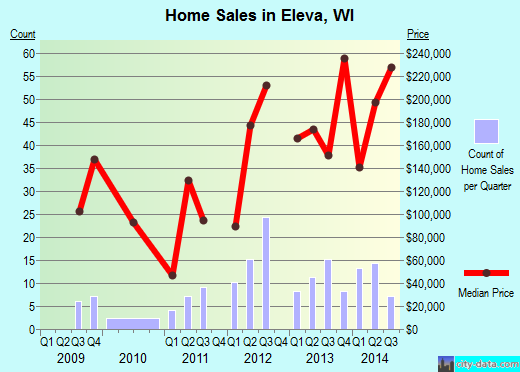 Eleva,WI real estate house value index trend
