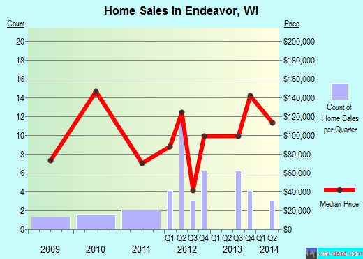 Endeavor,WI real estate house value index trend