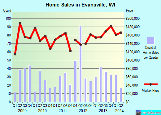 Evansville,WI real estate house value index trend