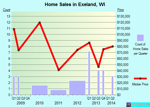Exeland,WI real estate house value index trend