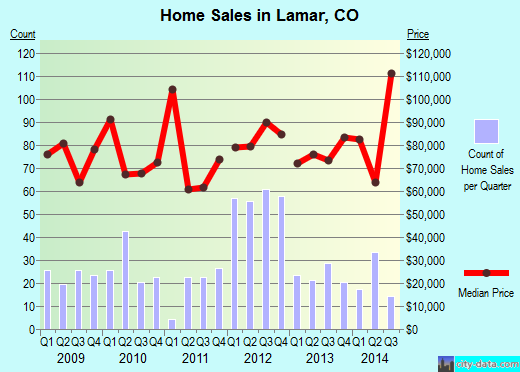 Lamar,CO real estate house value index trend