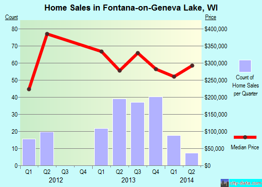 Fontana-on-Geneva Lake,WI real estate house value index trend