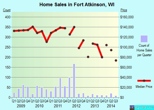 Fort Atkinson,WI real estate house value index trend