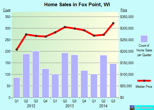 Fox Point,WI real estate house value index trend