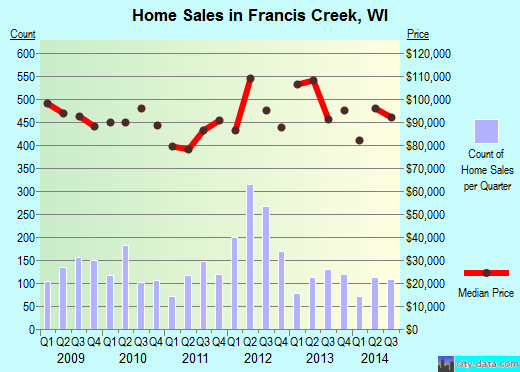 Francis Creek,WI real estate house value index trend