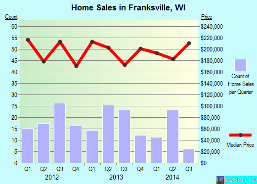 Franksville,WI real estate house value index trend