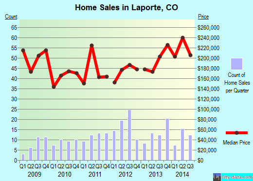 Laporte,CO real estate house value index trend