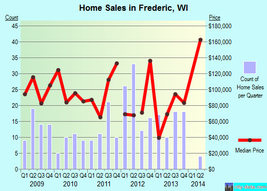 Frederic,WI real estate house value index trend