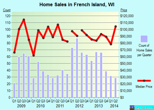 French Island,WI real estate house value index trend