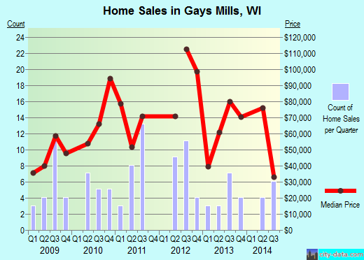 Gays Mills,WI real estate house value index trend