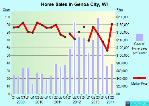 Genoa City,WI real estate house value index trend