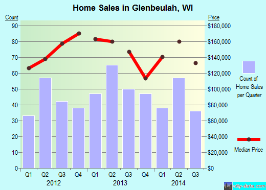 Glenbeulah,WI real estate house value index trend