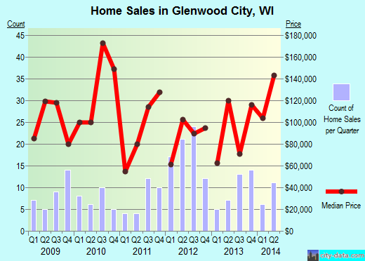 Glenwood City,WI real estate house value index trend