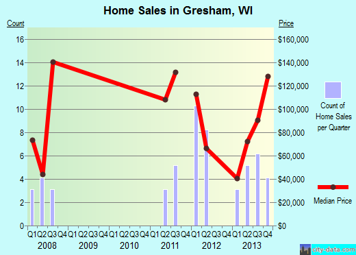 Gresham,WI real estate house value index trend